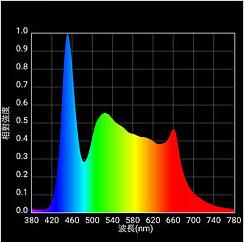 アクロ TRIANGLE LED GROWの波長