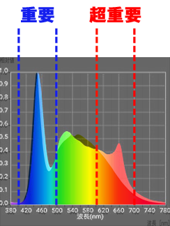 アクアスカイ601とTRIANGLE LED GROWの波長の違い